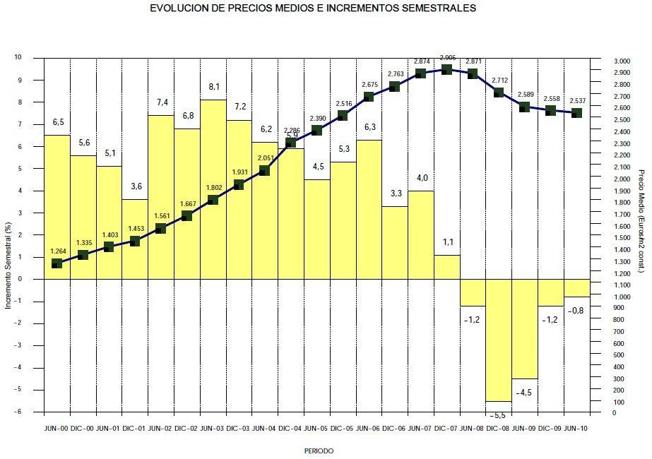 Precio de la vivienda estabilidad en la crisis inmobiliaria - Futuro precio vivienda ...