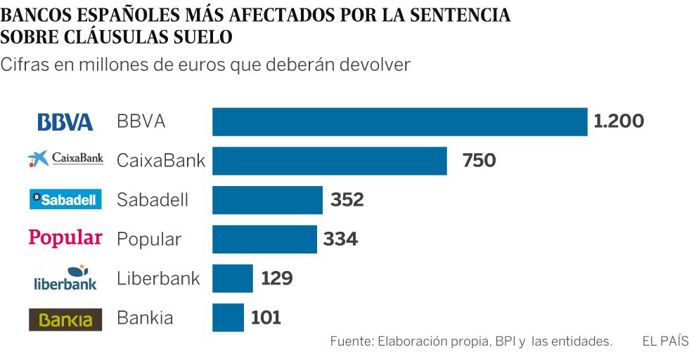 Cl usulas suelo bancos a devolver dinero inmobiliaria for Clausula suelo y acuerdo con el banco