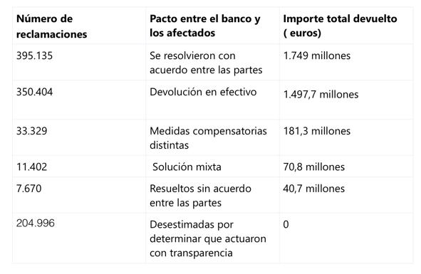 Cl usulas suelo bancos a devolver dinero inmobiliaria for Bancos devolver clausulas suelo